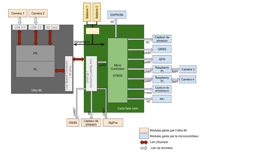 architecture générale du système embarqué